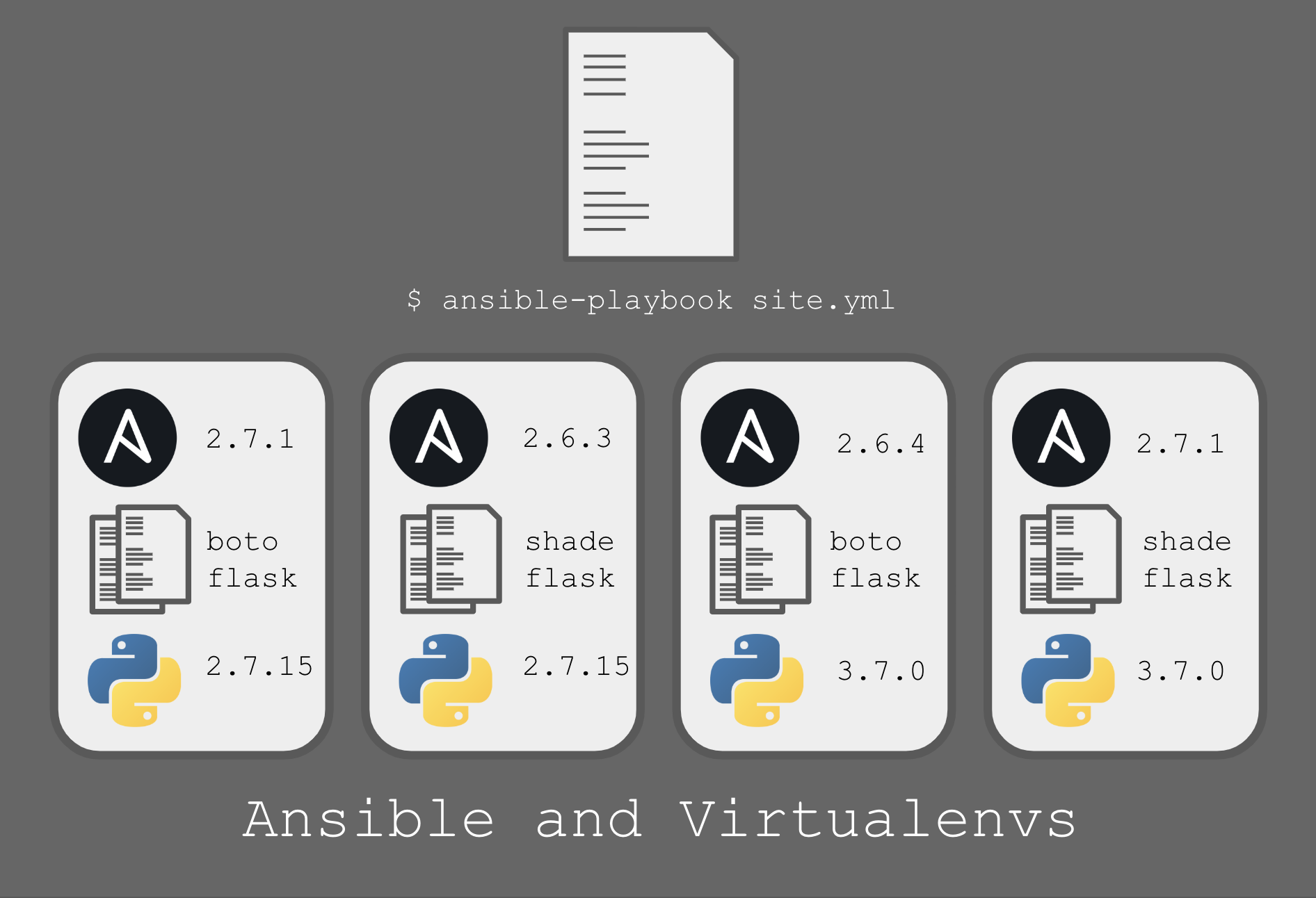Ansible and Virtualenvs Part 1 - Why